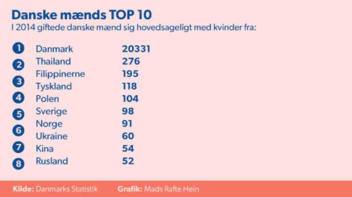Danske mænds top 10